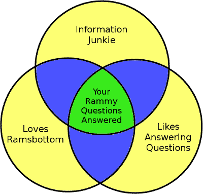 Rammy Questions Venn Diagram