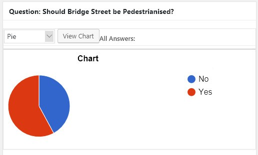 pedestrianisation-poll-results
